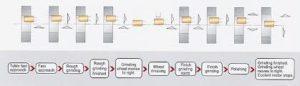 Внутришлифовальный станок с ЧПУ JHI-150CNC 7